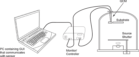 Basics of Quartz Crystal Monitoring Systems